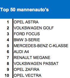 Top 50 mannenauto's