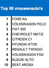 Top 50 vrouwenautos