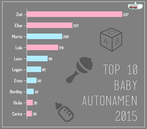 baby autonamen, graphic